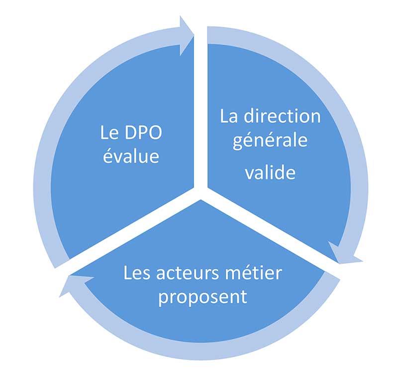 RGPD : Comment réaliser une analyse d'impact ?