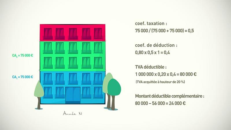 Tutoriel : TVA déductible part 4